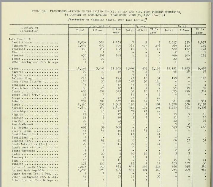 annualreportofim1960 data Immigration and Naturalization Service 1960 1959 Barack Obama senior Lucas Daniel Smith
